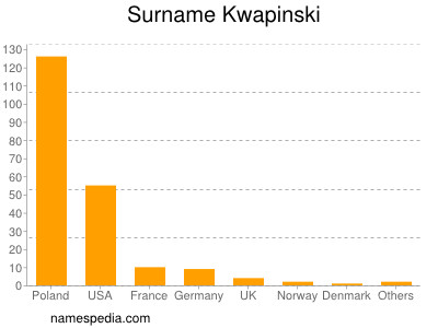Surname Kwapinski