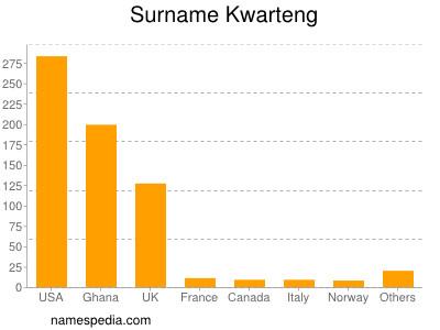 Surname Kwarteng