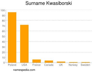 Surname Kwasiborski