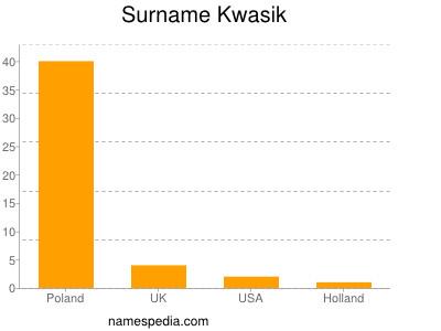 Surname Kwasik