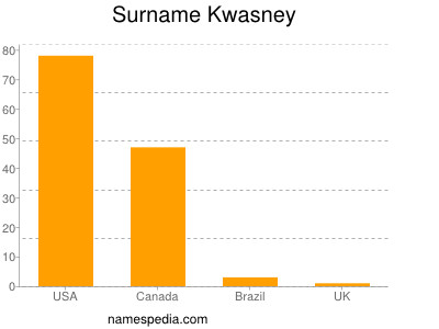 Surname Kwasney