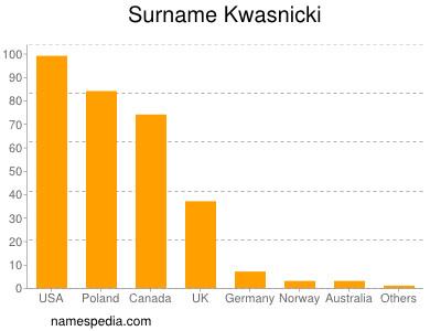 Surname Kwasnicki