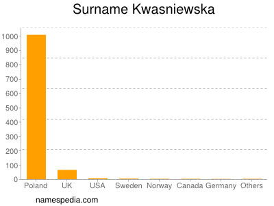 Familiennamen Kwasniewska