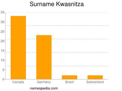 Surname Kwasnitza