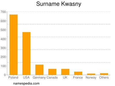 Surname Kwasny