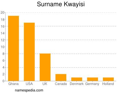 Familiennamen Kwayisi