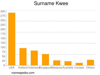 Surname Kwee
