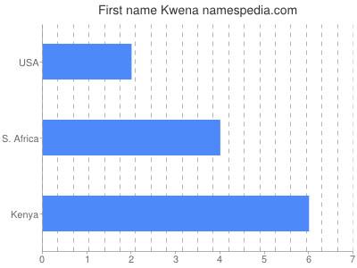 Given name Kwena
