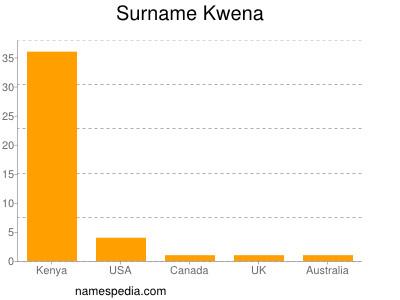 Surname Kwena