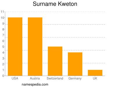 Surname Kweton