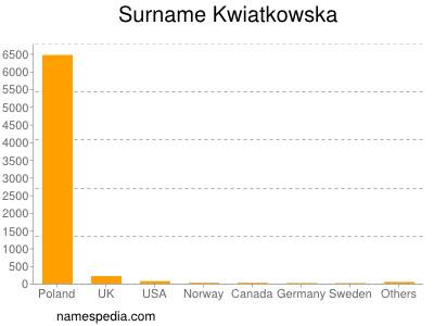 Surname Kwiatkowska