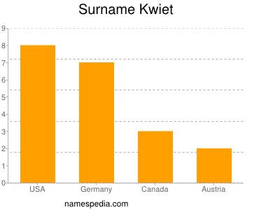 Surname Kwiet