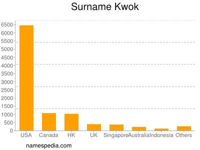 Surname Kwok