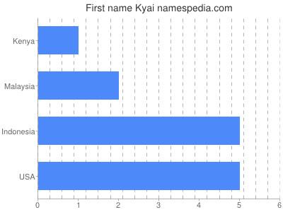 prenom Kyai
