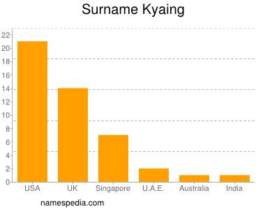 nom Kyaing