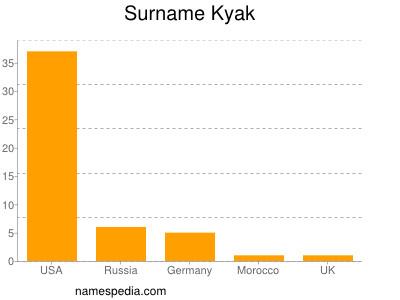 nom Kyak