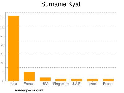 Surname Kyal