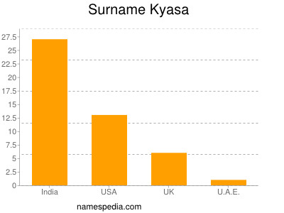 nom Kyasa