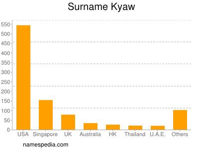 nom Kyaw
