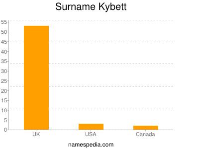 nom Kybett