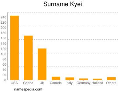 nom Kyei