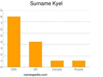 nom Kyel