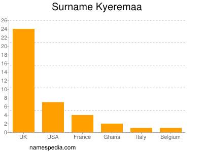nom Kyeremaa