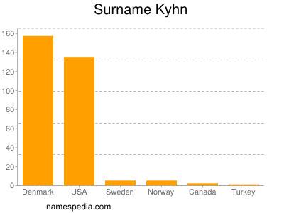 Surname Kyhn