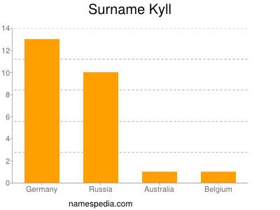 Surname Kyll