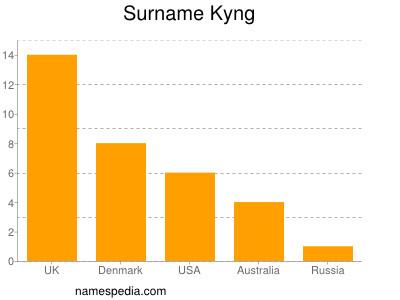 Surname Kyng