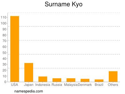 Surname Kyo
