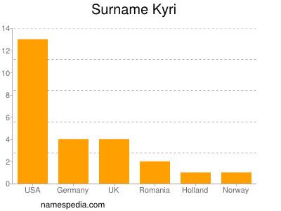 Surname Kyri