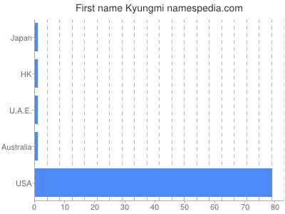 Given name Kyungmi
