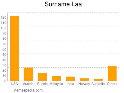 Surname Laa