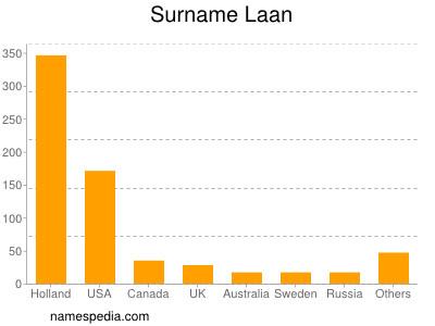 Surname Laan