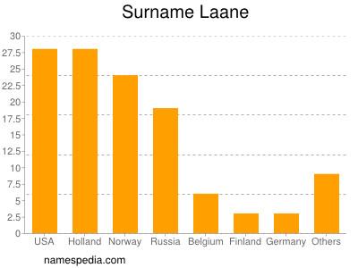 Surname Laane