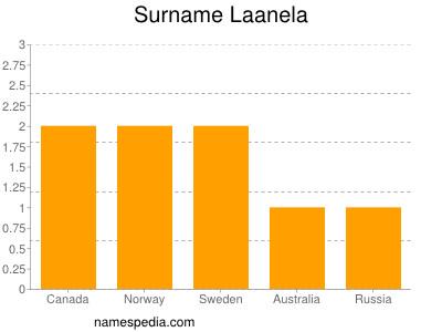Surname Laanela