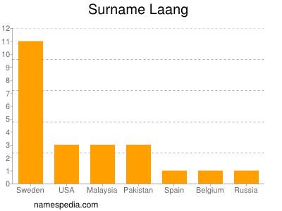 Surname Laang
