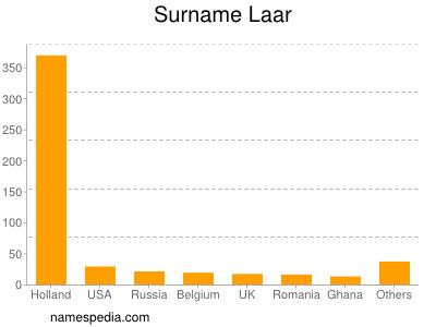 Surname Laar