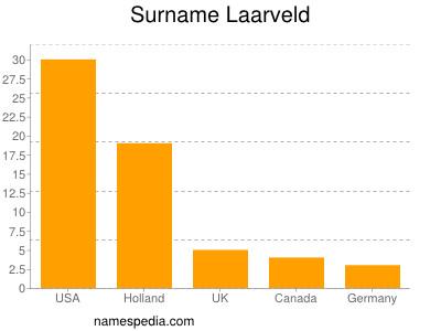 Surname Laarveld