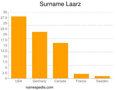 Surname Laarz