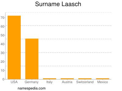 Surname Laasch