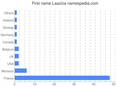 Vornamen Laaziza