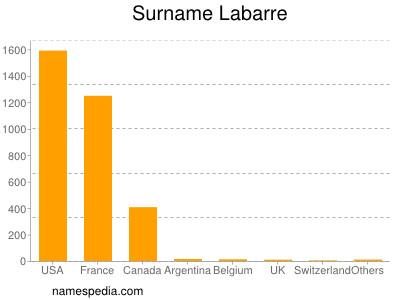 Surname Labarre