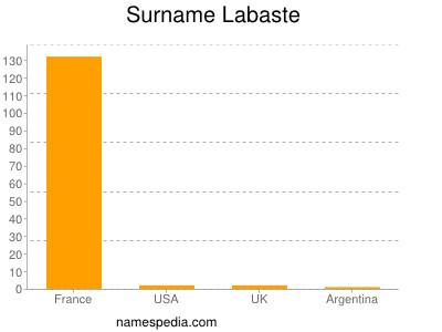 Familiennamen Labaste