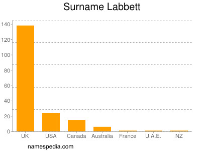 Familiennamen Labbett