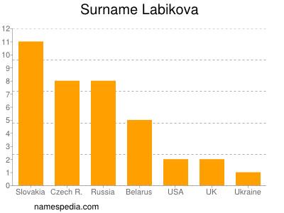 Surname Labikova