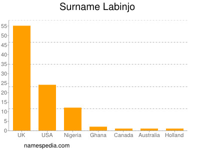 Surname Labinjo