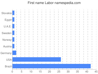 Given name Labor