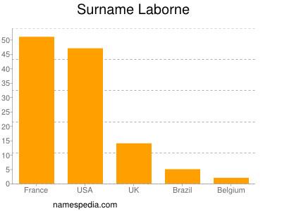Familiennamen Laborne
